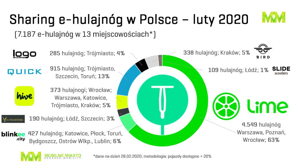 Hulajnogi sharing Polska - luty 2020 r.