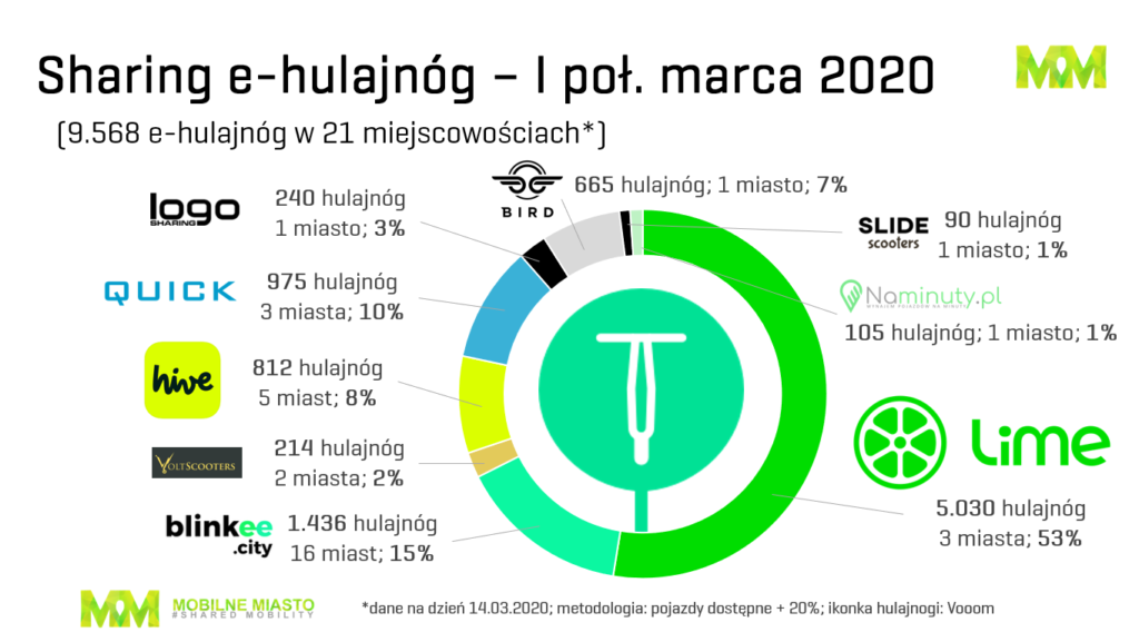 Hulajnogi sharing Polska - marzec 2020 r.