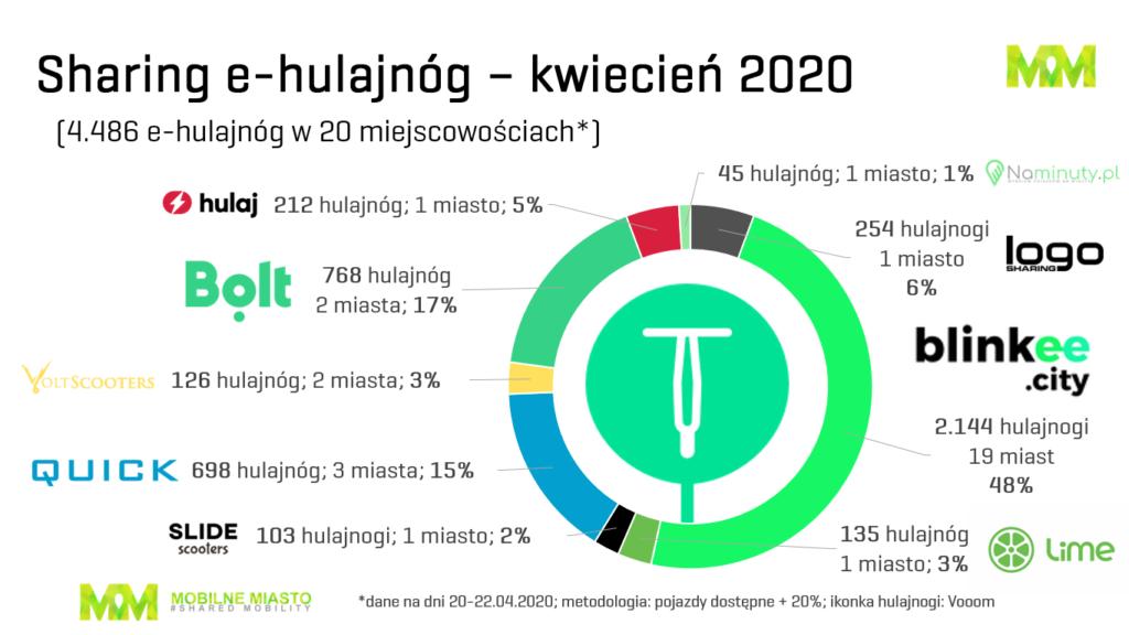 Hulajnogi sharing Polska - drugi kwartał 2020 r.