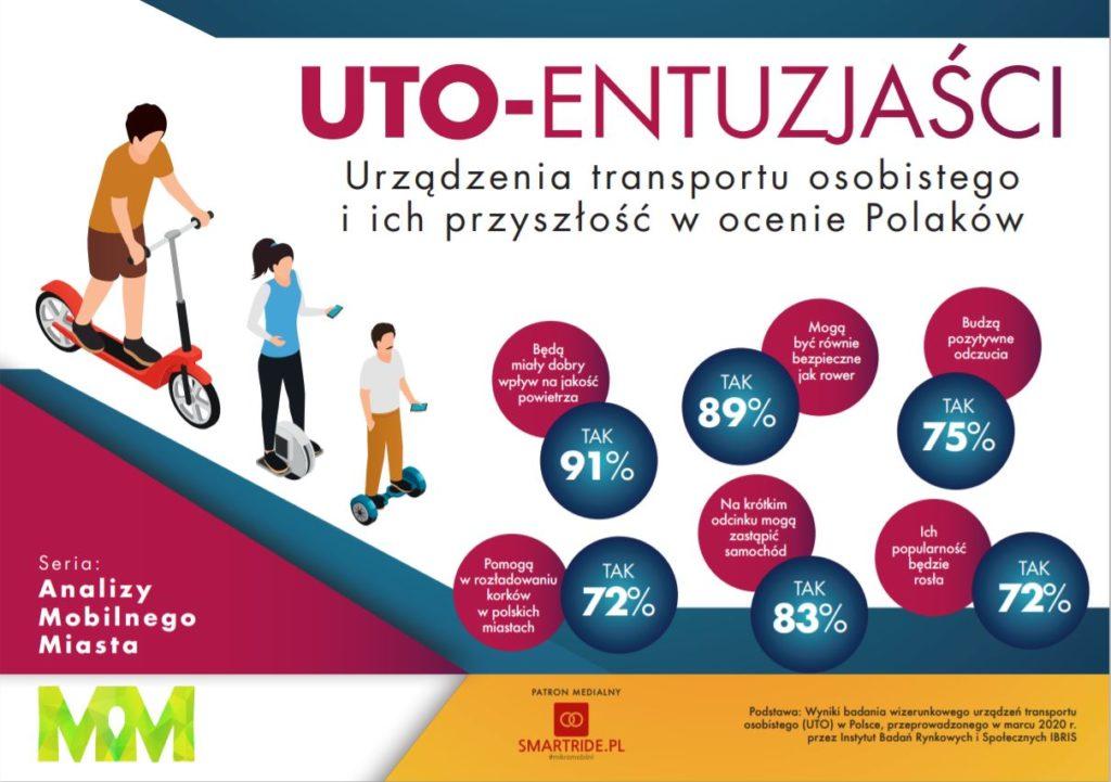 Raport UTO Entuzjaści