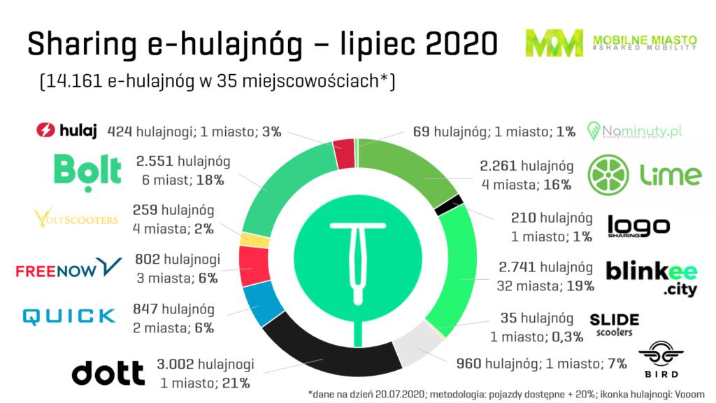 Sharing e-hulajnogi Polska - trzeci kwartał 2020 r.