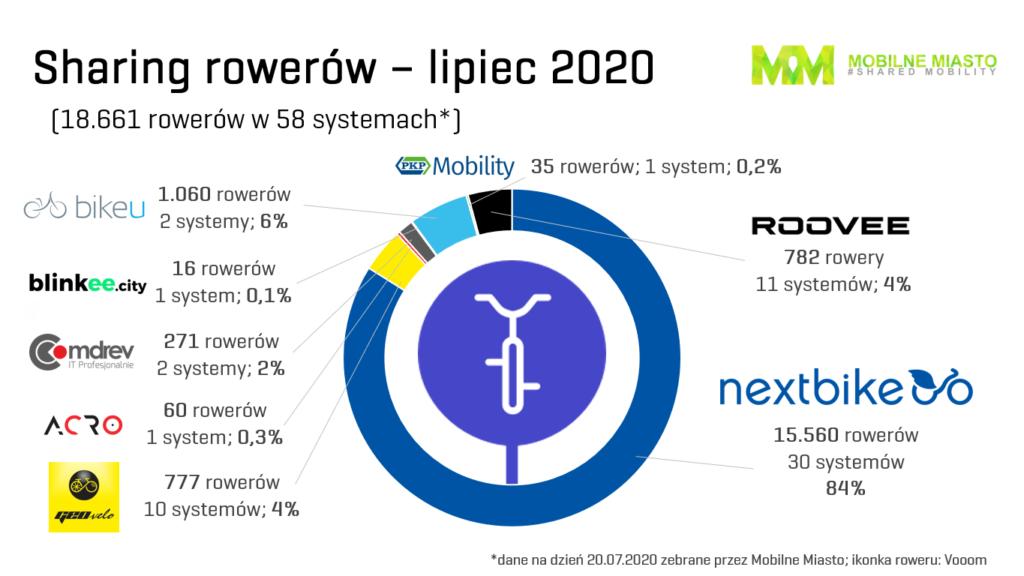 Bikesharing w Polsce - trzeci kwartał 2020