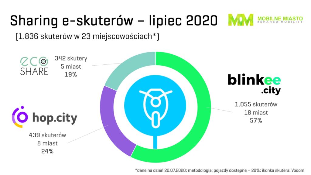 Skutery - sharing - Polska, trzeci kwartał 2020