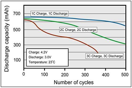 Hulajnoga - bateria. Liczba cykli ładowania