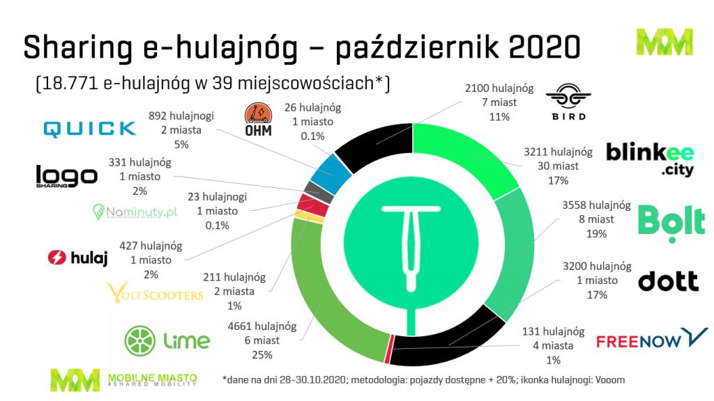 Hulajnogi - sharing - Polska - 4. kwartał 2020
