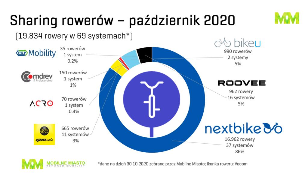 Rowery - bikesharing w Polsce - 4. kwartał 2020
