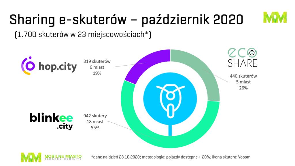 Skuter - sharing - Polska - 4. kwartał 2020
