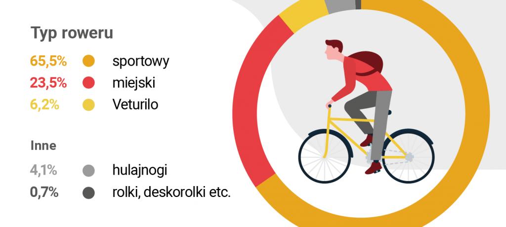 Ruch rowerowy w Warszawie - pomiary