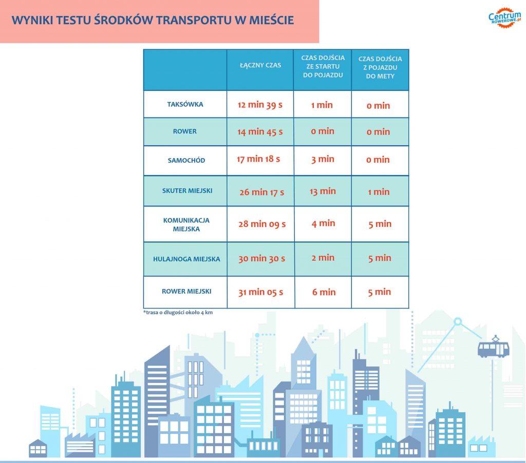 Test siedmiu środków transportu - Bydgoszcz