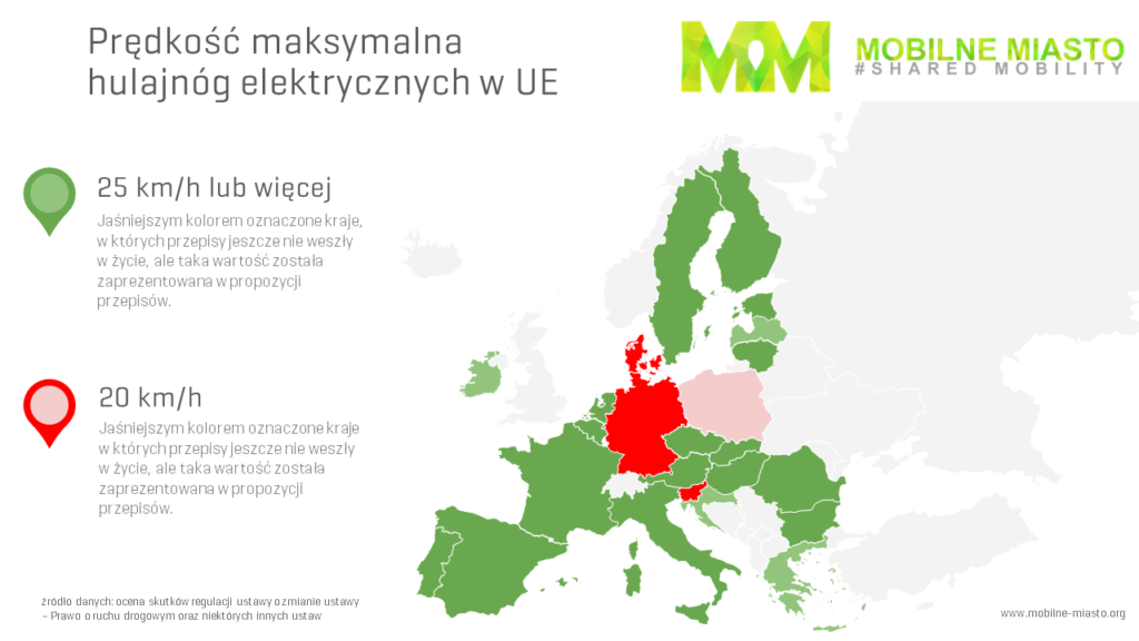 Dozwolona prędkość dla elektrycznych hulajnóg w Europie