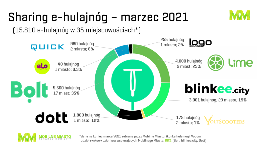 Sharing - hulajnogi - Polska: 1 kwartał 2021