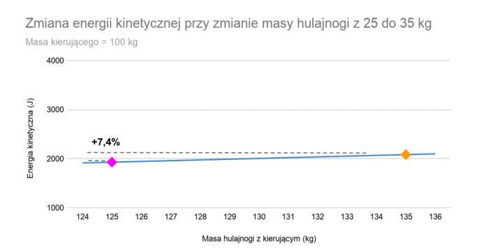 Wykres: czy dozwolona waga e-hulajnogi ma sens, skoro przy kolizji liczy się glównie energia kinetyczna?