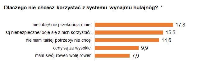 Sharing e-hulajnóg w Polsce - pytanie o przyczyny, dla których ludzie nie korzystają z tej usługi. Badanie PSPA
