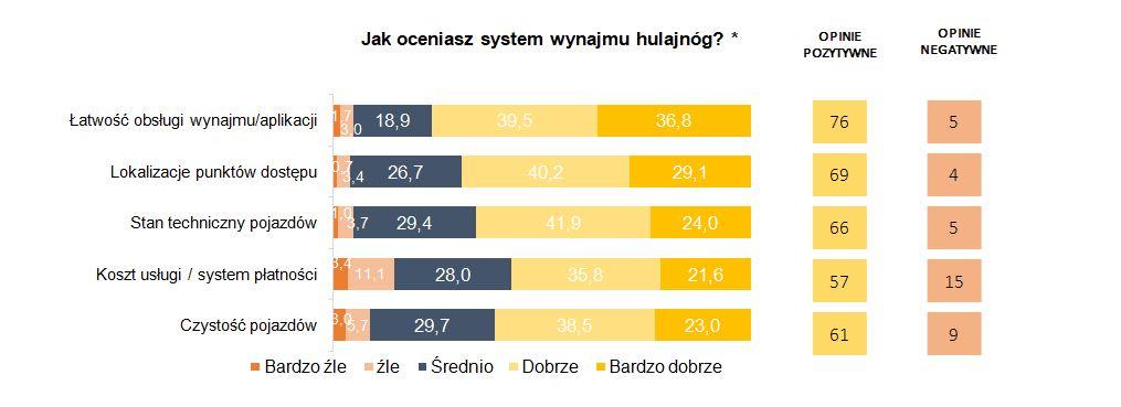 Sharing e-hulajnóg w Polsce - doświadczenia użytkowników w badaniu PSPA