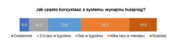 Sharing e-hulajnóg w Polsce - częstotliwość korzystania przez użytkowników w badaniach PSPA