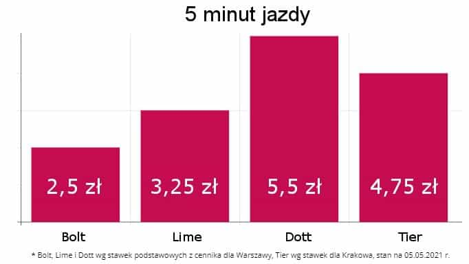 5 minut jazdy: Bolt 2,5 zł, Lime 3,25 zł, Dott 5,5 zł, Tier – 4,75 zł
