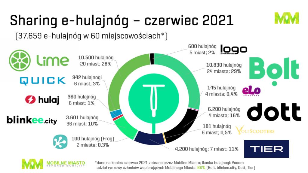 Hulajnogi - sharing w Polsce - 06.2021