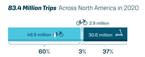 Współdzielone rowery i hulajnogi w Ameryce Północnej